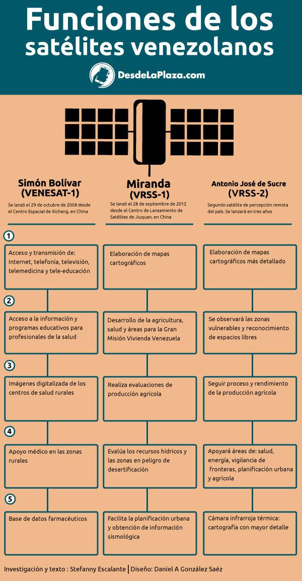 Satelites Venezolanos INFOGRAFÍA