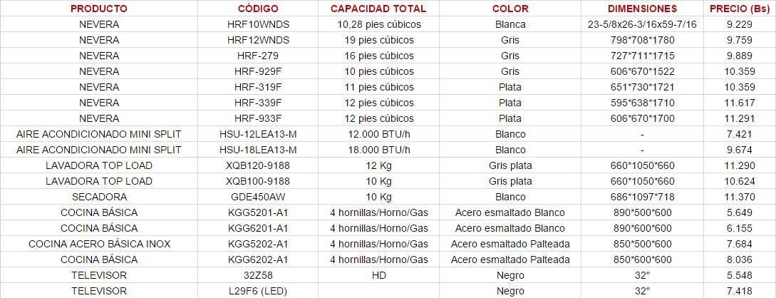 Lista De Precios Actualizados De Mi Casa Bien Equipada | Caroldoey ...