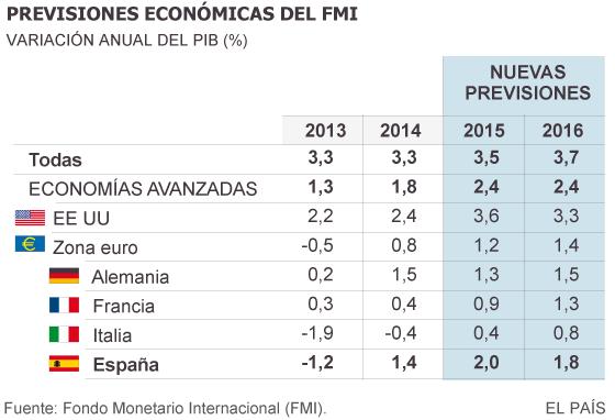 Previsiones-FMI