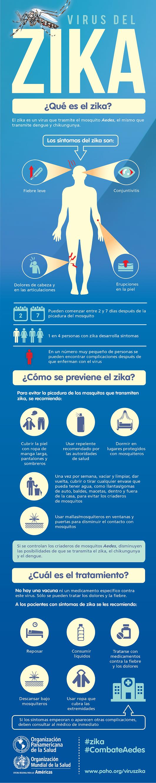Infografia Zika OMS