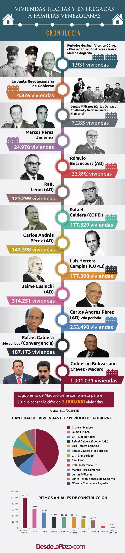 historico-viviendas-venezuela