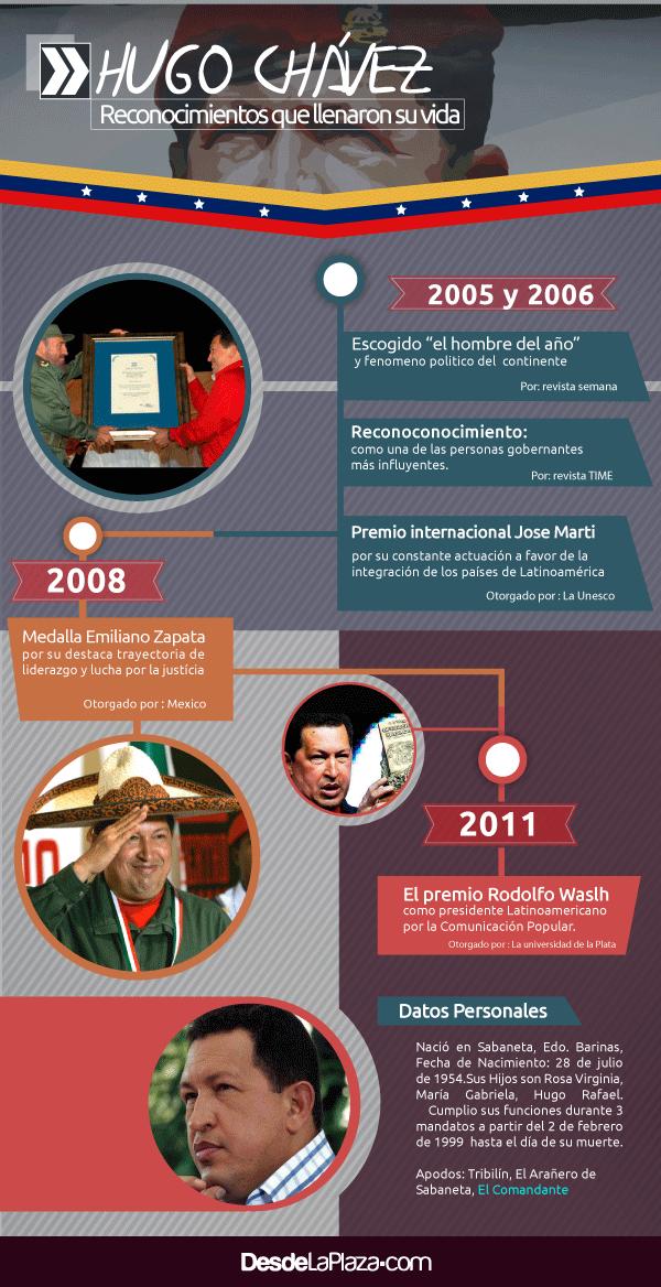 infografia-reconocimientos-de-chavez-6