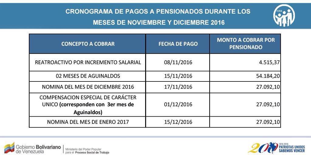 cronograma-de-pagos-a-pensionados-noviembre-y-diciembre-2016