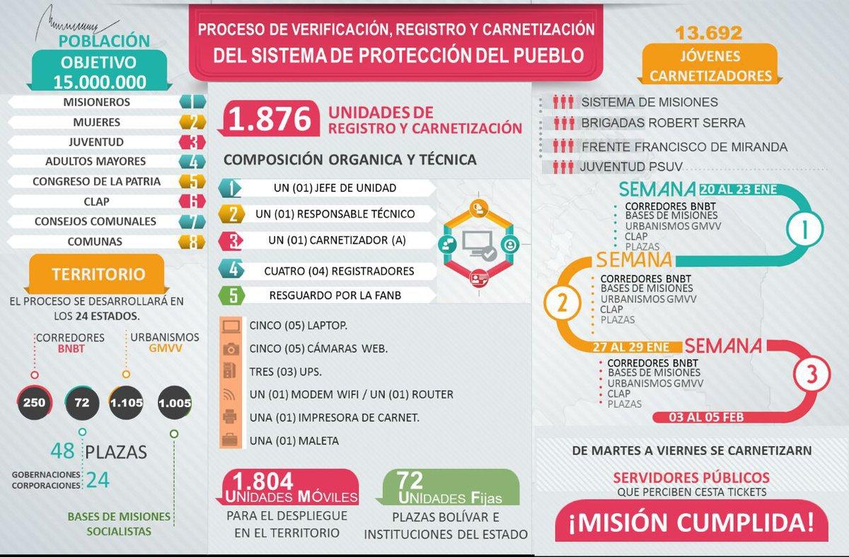 infografia Carnet de la Patria