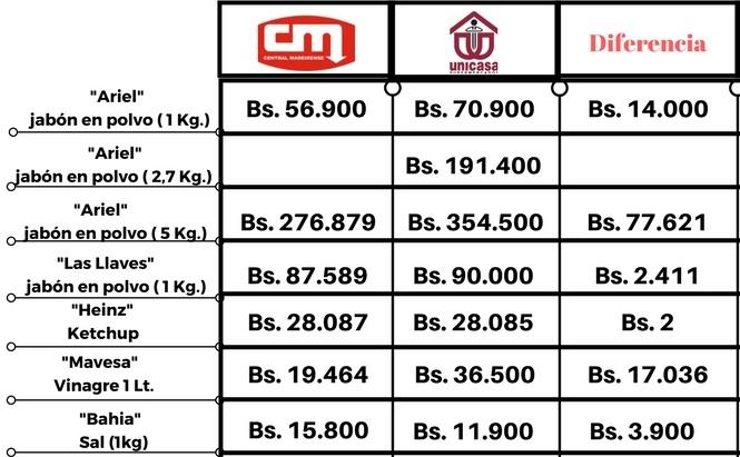 cuadro de precios