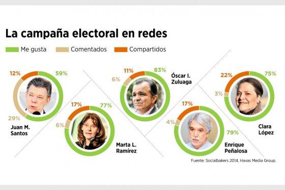 Coposicón gráfica candidatos presidenncia Colombia