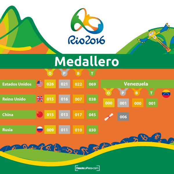 Medallero-jornada-09
